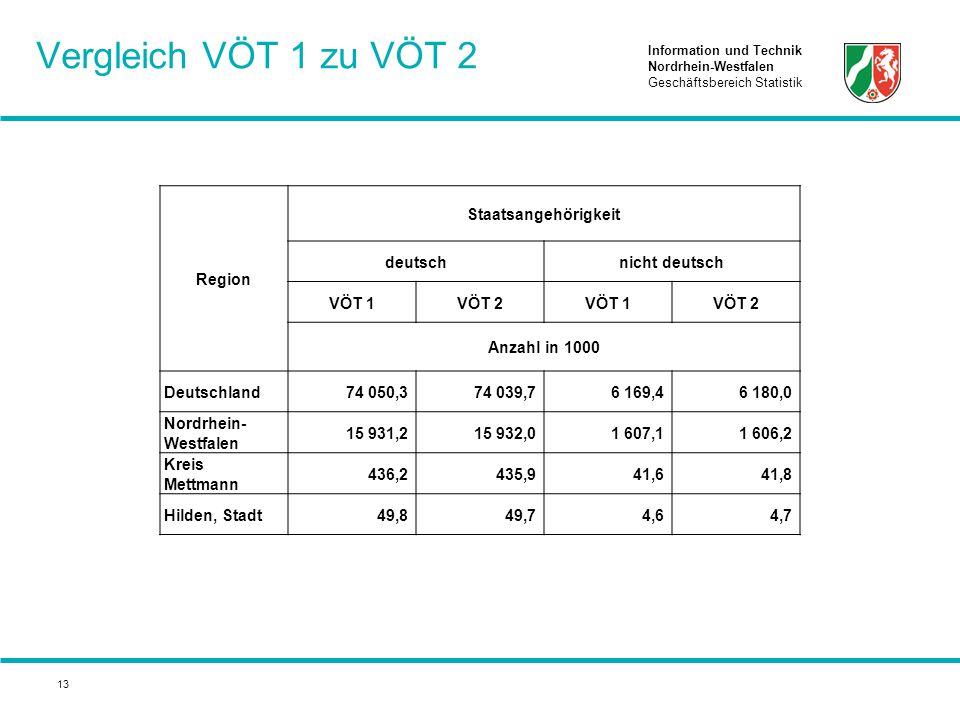 Information und Technik Nordrhein-Westfalen Geschäftsbereich Statistik 13 Vergleich VÖT 1 zu VÖT 2 Region Staatsangehörigkeit deutschnicht deutsch VÖT