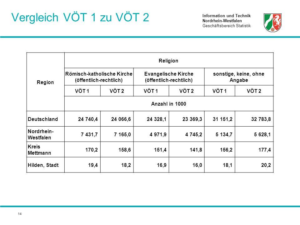 Information und Technik Nordrhein-Westfalen Geschäftsbereich Statistik 14 Vergleich VÖT 1 zu VÖT 2 Region Religion Römisch-katholische Kirche (öffentl
