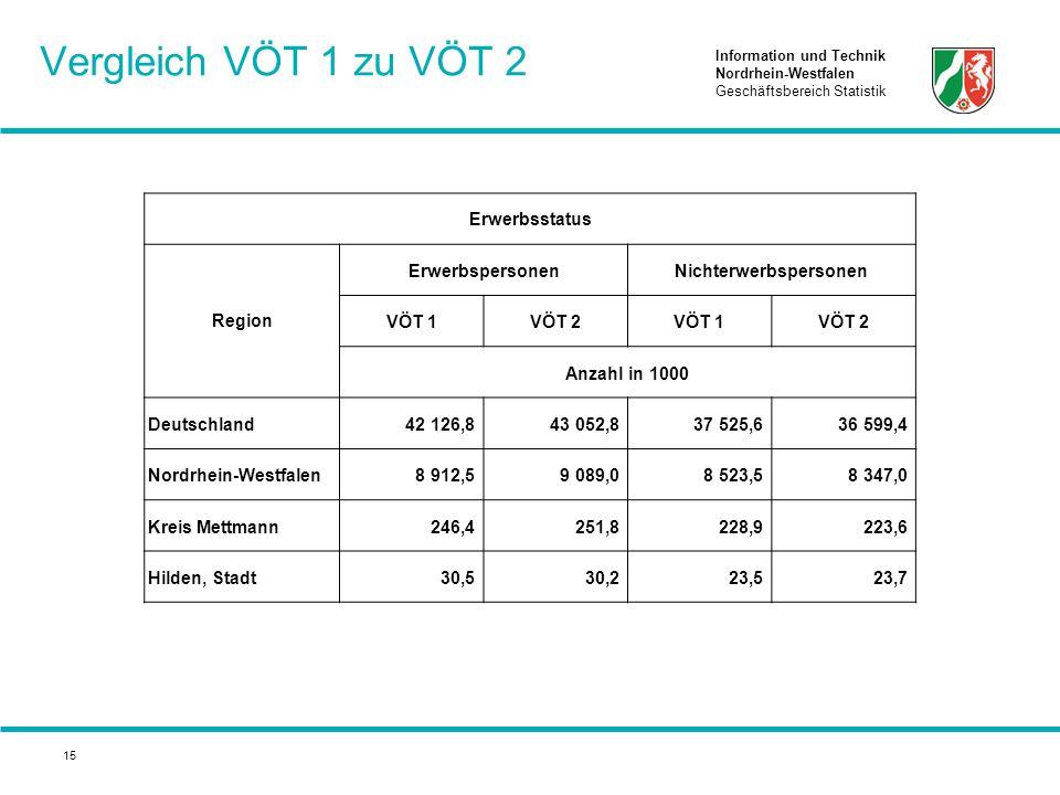 Information und Technik Nordrhein-Westfalen Geschäftsbereich Statistik 15 Vergleich VÖT 1 zu VÖT 2 Erwerbsstatus Region ErwerbspersonenNichterwerbsper