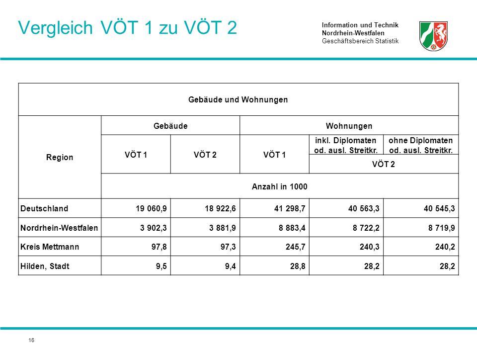 Information und Technik Nordrhein-Westfalen Geschäftsbereich Statistik 16 Vergleich VÖT 1 zu VÖT 2 Gebäude und Wohnungen Region GebäudeWohnungen VÖT 1