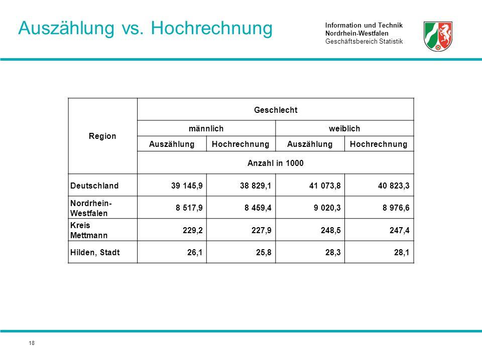 Information und Technik Nordrhein-Westfalen Geschäftsbereich Statistik 18 Auszählung vs. Hochrechnung Region Geschlecht männlichweiblich AuszählungHoc