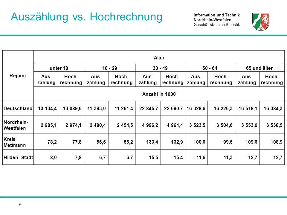 Information und Technik Nordrhein-Westfalen Geschäftsbereich Statistik 19 Auszählung vs. Hochrechnung Region Alter unter 1818 - 2930 - 4950 - 6465 und