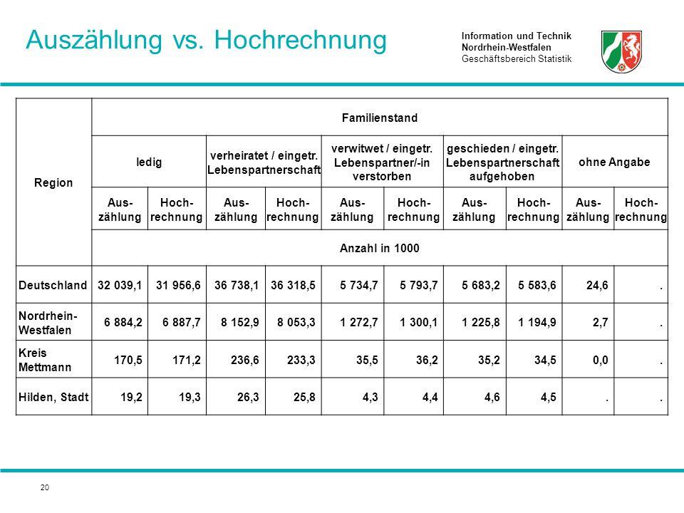 Information und Technik Nordrhein-Westfalen Geschäftsbereich Statistik 20 Auszählung vs. Hochrechnung Region Familienstand ledig verheiratet / eingetr