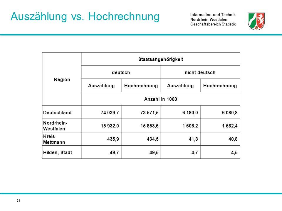 Information und Technik Nordrhein-Westfalen Geschäftsbereich Statistik 21 Auszählung vs. Hochrechnung Region Staatsangehörigkeit deutschnicht deutsch