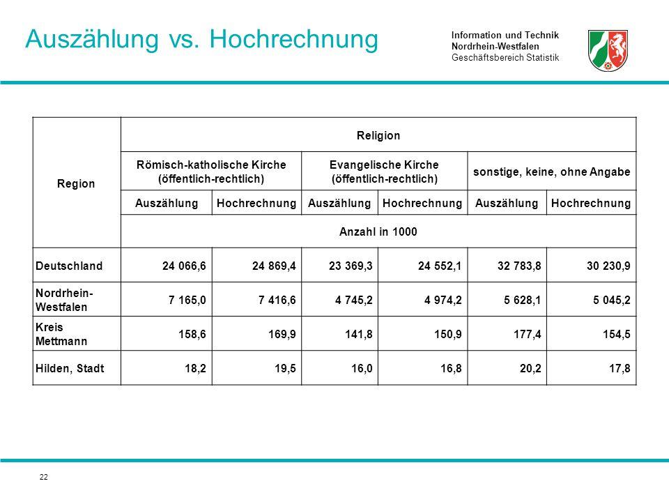 Information und Technik Nordrhein-Westfalen Geschäftsbereich Statistik 22 Auszählung vs. Hochrechnung Region Religion Römisch-katholische Kirche (öffe