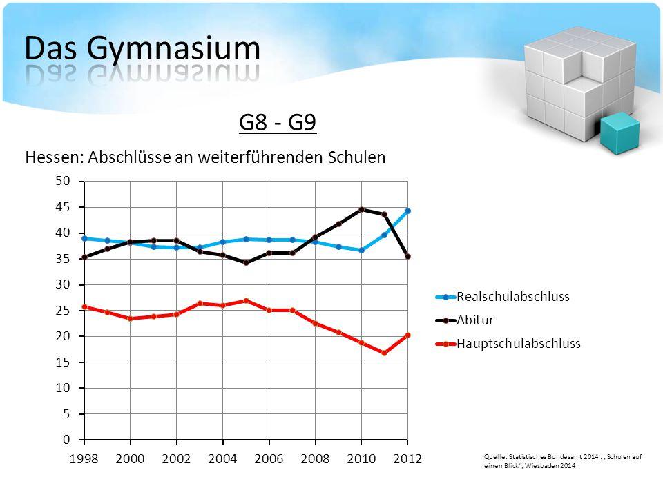 """G8 - G9 Hessen: Abschlüsse an weiterführenden Schulen Quelle: Statistisches Bundesamt 2014 : """"Schulen auf einen Blick"""", Wiesbaden 2014"""