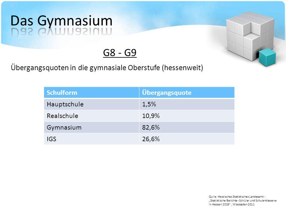 """G8 - G9 Übergangsquoten in die gymnasiale Oberstufe (hessenweit) Qulle: Hessisches Statistisches Landesamt : """"Statistische Berichte - Schüler und Schu"""