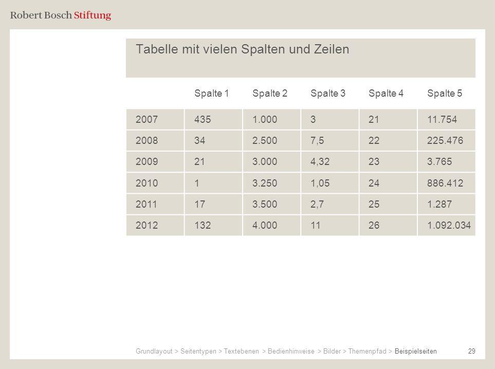 Tabelle mit vielen Spalten und Zeilen 29 Spalte 1Spalte 2Spalte 3Spalte 4Spalte 5 20074351.00032111.754 2008342.5007,522225.476 2009213.0004,32233.765