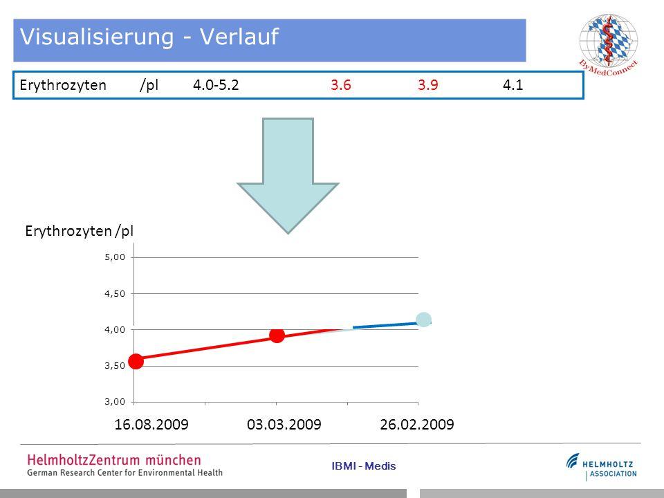 IBMI - Medis Erythrozyten /pl 4.0-5.2 3.63.9 4.1 16.08.200903.03.200926.02.2009 Erythrozyten /pl Visualisierung - Verlauf