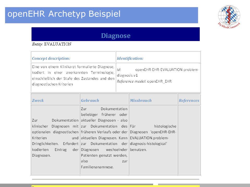 openEHR Archetyp Beispiel
