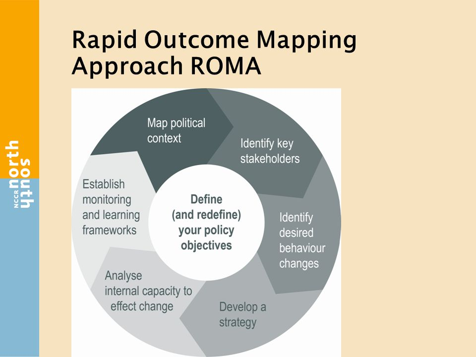 Rapid Outcome Mapping Approach ROMA