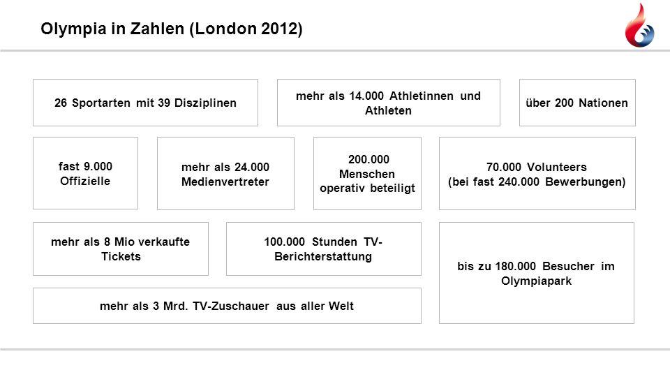 Olympia in Zahlen (London 2012) 26 Sportarten mit 39 Disziplinen mehr als 14.000 Athletinnen und Athleten über 200 Nationen fast 9.000 Offizielle mehr