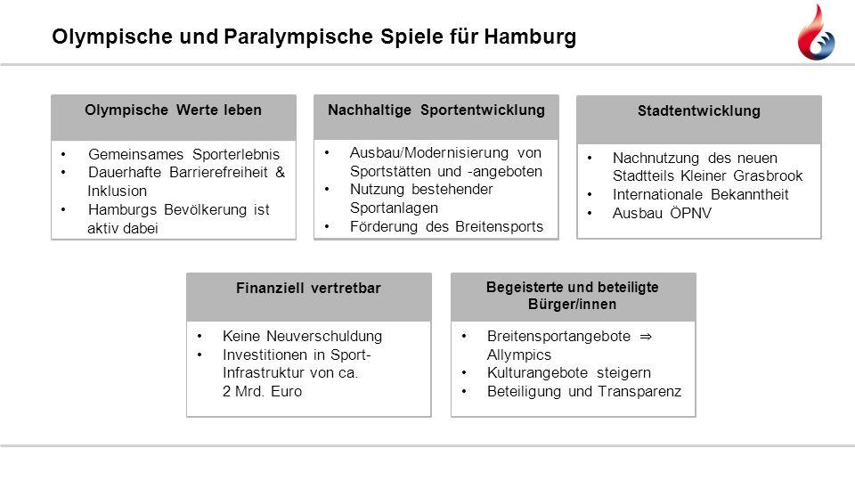 Olympische und Paralympische Spiele für Hamburg Olympische Werte leben Gemeinsames Sporterlebnis Dauerhafte Barrierefreiheit & Inklusion Hamburgs Bevö
