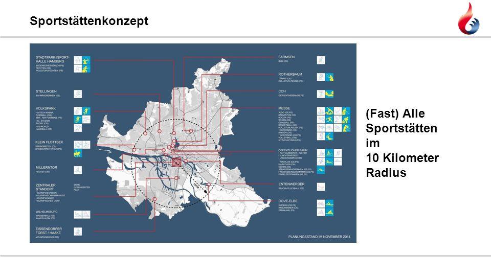 (Fast) Alle Sportstätten im 10 Kilometer Radius Sportstättenkonzept