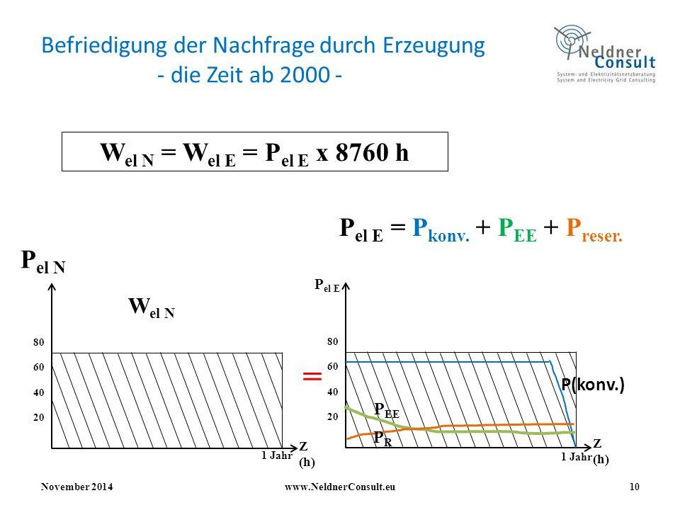 Befriedigung der Nachfrage durch Erzeugung - die Zeit ab 2000 - November 2014www.NeldnerConsult.eu 10 W el N = W el E = P el E x 8760 h 1 Jahr 80 60 4