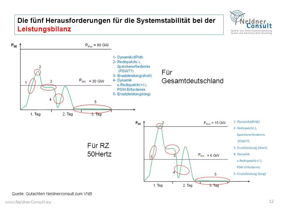 12 Für RZ 50Hertz Für Gesamtdeutschland Die fünf Herausforderungen für die Systemstabilität bei der Leistungsbilanz www.NeldnerConsult.eu Quelle: Guta