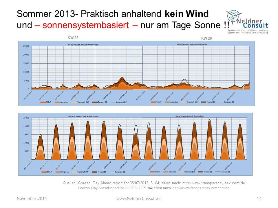 November 2014www.NeldnerConsult.eu14 Sommer 2013- Praktisch anhaltend kein Wind und – sonnensystembasiert – nur am Tage Sonne !! Quellen: Coreso, Day