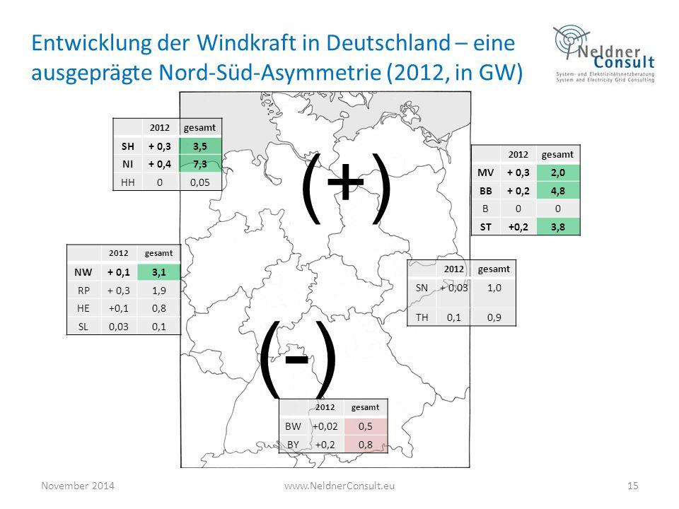 November 2014www.NeldnerConsult.eu15 Entwicklung der Windkraft in Deutschland – eine ausgeprägte Nord-Süd-Asymmetrie (2012, in GW) 2012gesamt SH+ 0,33