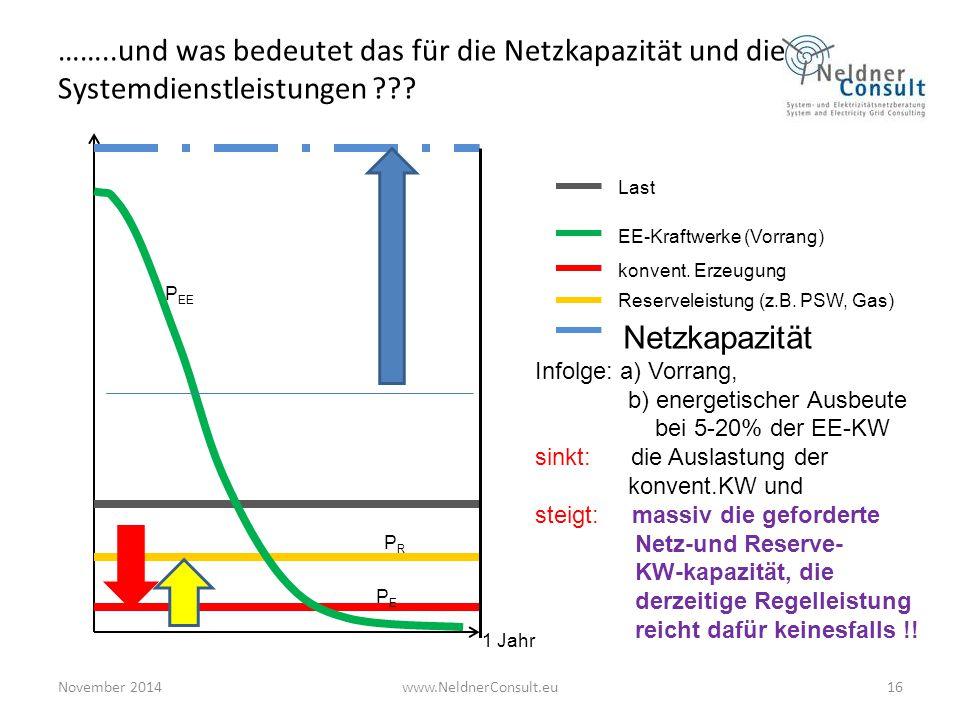 ……..und was bedeutet das für die Netzkapazität und die Systemdienstleistungen ??? 16 Last konvent. Erzeugung Reserveleistung (z.B. PSW, Gas) Netzkapaz