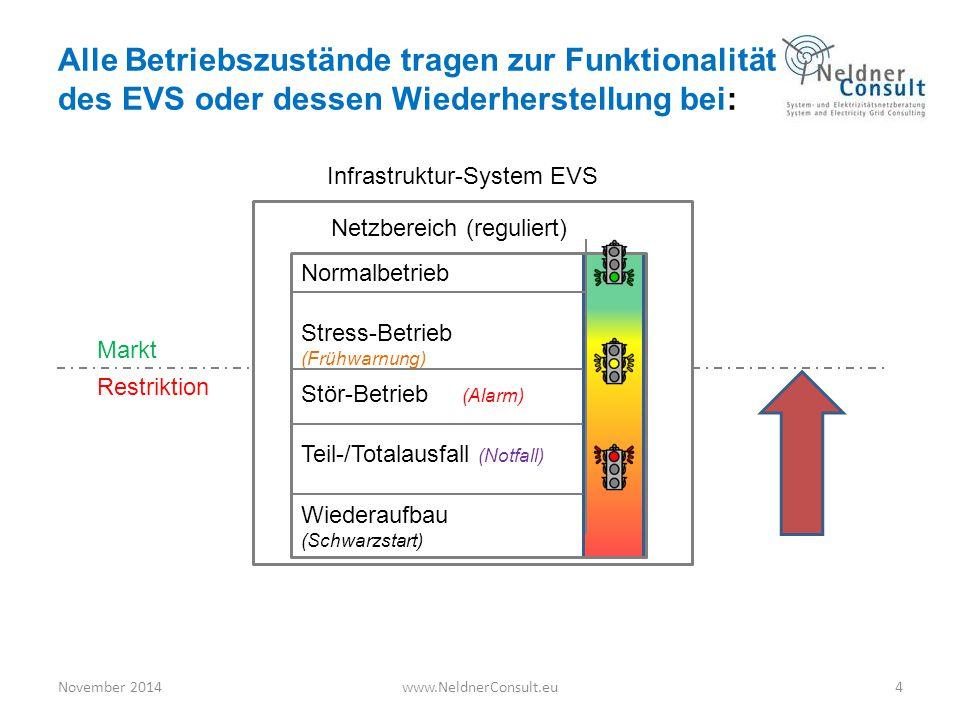 Alle Betriebszustände tragen zur Funktionalität des EVS oder dessen Wiederherstellung bei: November 2014www.NeldnerConsult.eu4 Infrastruktur-System EV