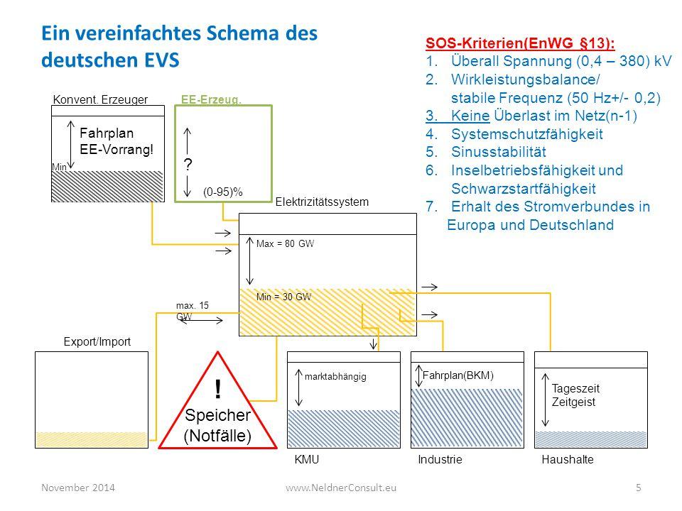 November 20145www.NeldnerConsult.eu Ein vereinfachtes Schema des deutschen EVS SOS-Kriterien(EnWG §13): 1.Überall Spannung (0,4 – 380) kV 2.Wirkleistu