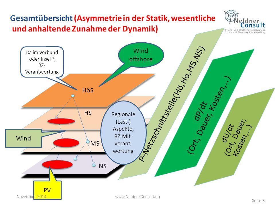 Gesamtübersicht (Asymmetrie in der Statik, wesentliche und anhaltende Zunahme der Dynamik) NS MS MS HS HöS P-Netzschnittstelle(Hö,Ho,MS,NS) dP/dt (Ort