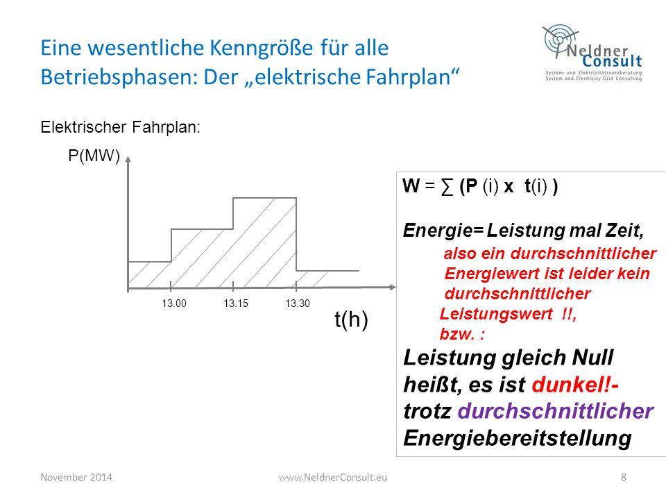 """Eine wesentliche Kenngröße für alle Betriebsphasen: Der """"elektrische Fahrplan"""" Elektrischer Fahrplan: November 2014www.NeldnerConsult.eu8 t(h) P(MW) 1"""