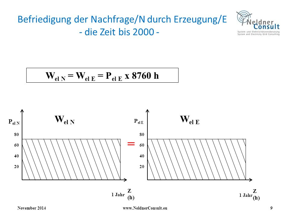 Befriedigung der Nachfrage durch Erzeugung - die Zeit ab 2000 - November 2014www.NeldnerConsult.eu 10 W el N = W el E = P el E x 8760 h 1 Jahr 80 60 40 20 P el E = P konv.
