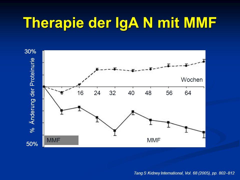 Therapie der IgA N mit MMF Tang S Kidney International, Vol. 68 (2005), pp. 802–812 30% 50% 16243240485664 Wochen MMF% Änderung der ProteinurieMMF