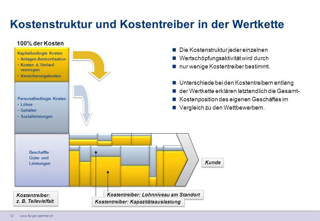 12 www.furger-partner.ch Kostenstruktur und Kostentreiber in der Wertkette Kunde Personalbedingte Kosten Löhne Gehälter Sozialleistungen Personalbedin