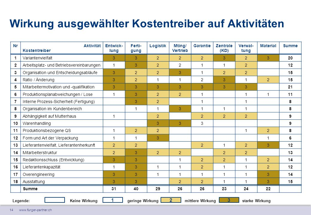 14 www.furger-partner.ch Wirkung ausgewählter Kostentreiber auf Aktivitäten NrAktivität Kostentreiber Entwick- lung Ferti- gung LogistikMting/ Vertrie