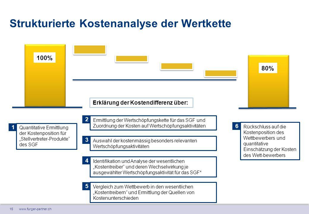 """15 www.furger-partner.ch Strukturierte Kostenanalyse der Wertkette Quantitative Ermittlung der Kostenposition für """"Stellvertreter-Produkte"""" des SGF Rü"""