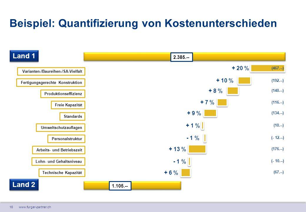 16 www.furger-partner.ch Beispiel: Quantifizierung von Kostenunterschieden Varianten-/Baureihen-/SA-Vielfalt Fertigungsgerechte Konstruktion 2.385.--