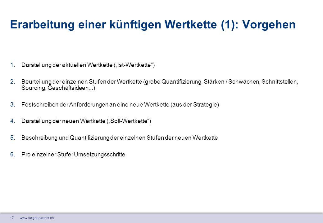 """17 www.furger-partner.ch Erarbeitung einer künftigen Wertkette (1): Vorgehen 1.Darstellung der aktuellen Wertkette (""""Ist-Wertkette"""") 2.Beurteilung der"""
