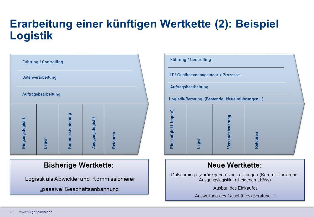 18 www.furger-partner.ch Erarbeitung einer künftigen Wertkette (2): Beispiel Logistik Eingangslogistik Lager KommissionierungAusgangslogistik Retouren