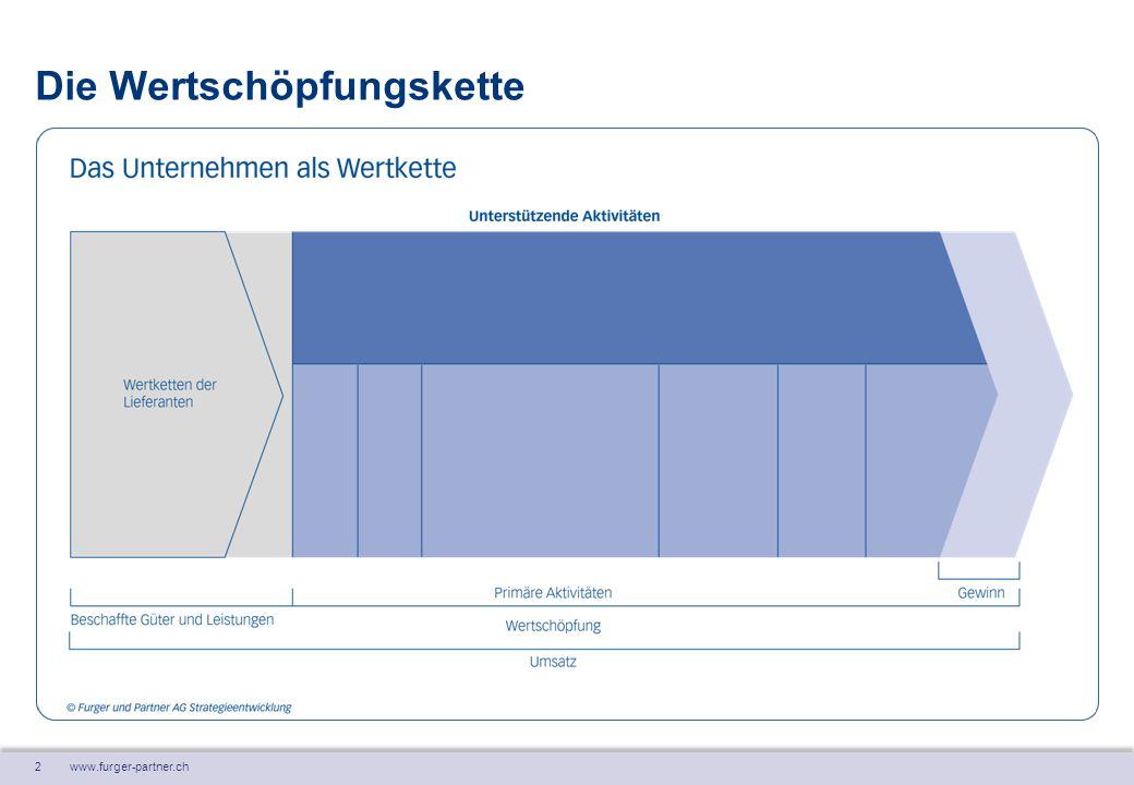 3 www.furger-partner.ch Entwicklung von Wertketten – Beispiel Klosterbrauerei Produktion Grundstoffe Produktion Bier Eigen- verbrauch, Vertrieb Einkauf Produktion Bier Vertrieb Einkauf Label, Lager Ausgangs- Logistik Bäuerliche Produktion Grundstoffe Logistik Vertrieb a.d.