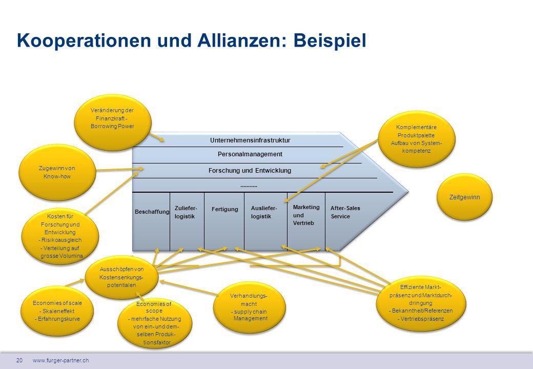 20 www.furger-partner.ch Kooperationen und Allianzen: Beispiel Unternehmensinfrastruktur Personalmanagement Forschung und Entwicklung........... Ferti