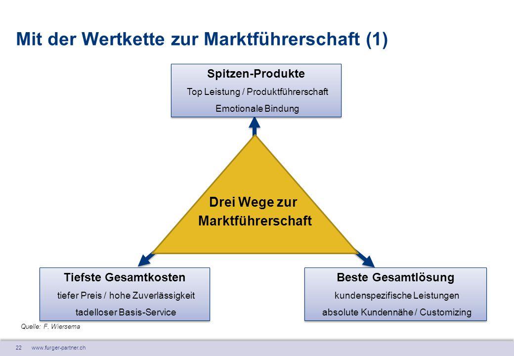 22 www.furger-partner.ch Drei Wege zur Marktführerschaft Mit der Wertkette zur Marktführerschaft (1) Spitzen-Produkte Top Leistung / Produktführerscha
