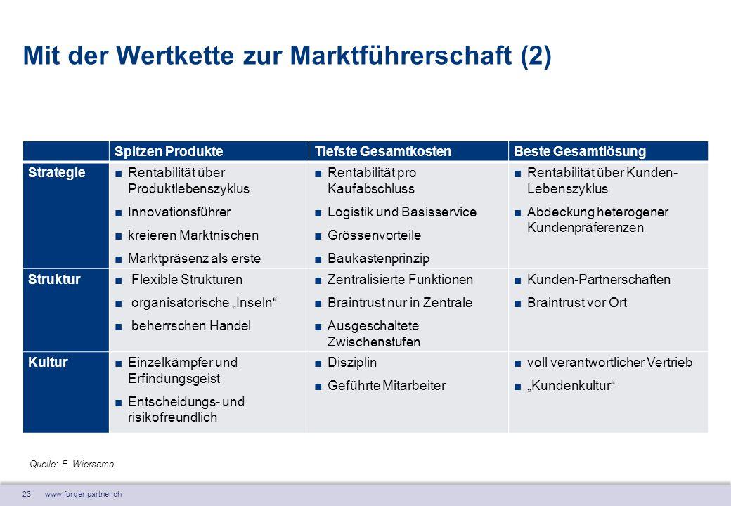 23 www.furger-partner.ch Mit der Wertkette zur Marktführerschaft (2) Spitzen ProdukteTiefste GesamtkostenBeste Gesamtlösung Strategie■Rentabilität übe
