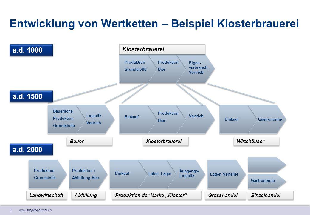 3 www.furger-partner.ch Entwicklung von Wertketten – Beispiel Klosterbrauerei Produktion Grundstoffe Produktion Bier Eigen- verbrauch, Vertrieb Einkau