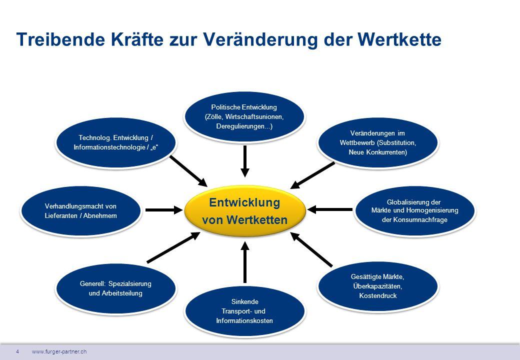 """4 www.furger-partner.ch Treibende Kräfte zur Veränderung der Wertkette Technolog. Entwicklung / Informationstechnologie / """"e"""" Technolog. Entwicklung /"""