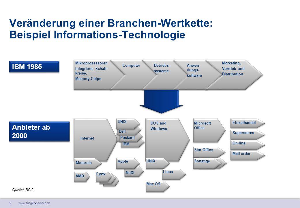 5 www.furger-partner.ch IBM 1985 Dell Veränderung einer Branchen-Wertkette: Beispiel Informations-Technologie Quelle: BCG Anbieter ab 2000 Mikroprozes