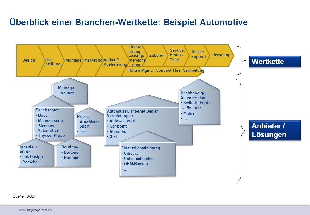 7 www.furger-partner.ch Vorteile der Wertkette nach Eriksson / Penker … to better understand the key mechanisms of an existing business … to act as a basis for improving the current business structure and operations … to show the structure of an innovated business … to experiment with an new business concept or to copy or study a concept used … by a competitive company (e.g.