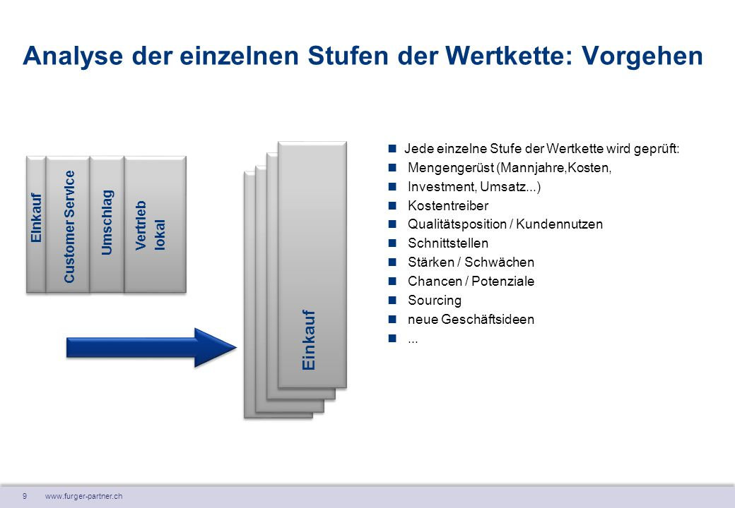 9 www.furger-partner.ch Analyse der einzelnen Stufen der Wertkette: Vorgehen Jede einzelne Stufe der Wertkette wird geprüft: Mengengerüst (Mannjahre,K