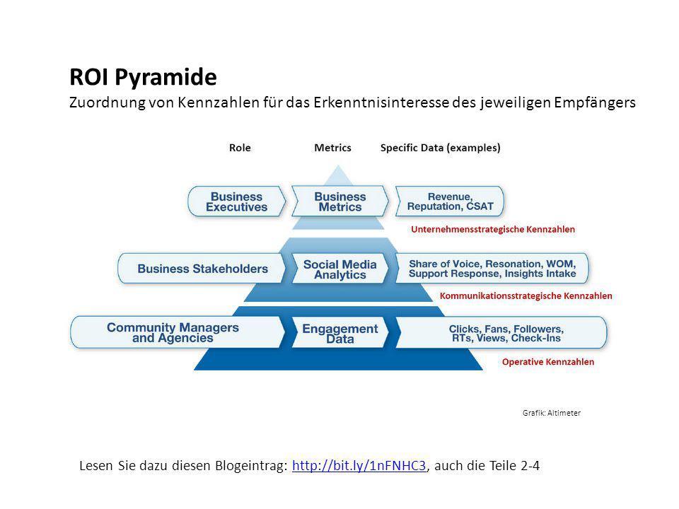 ROI Pyramide Zuordnung von Kennzahlen für das Erkenntnisinteresse des jeweiligen Empfängers Grafik: Altimeter Lesen Sie dazu diesen Blogeintrag: http: