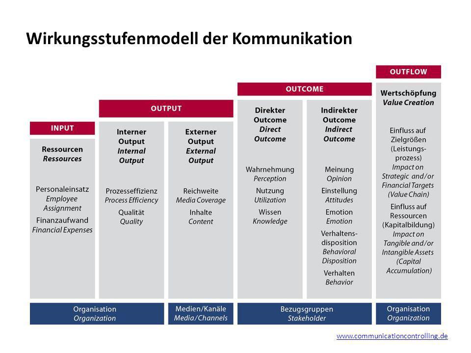 www.communicationcontrolling.de Wirkungsstufenmodell der Kommunikation