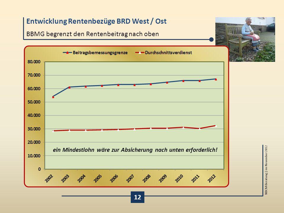 Entwicklung Rentenbezüge BRD West / Ost NBCM-Beratung | im November 2012 BBMG begrenzt den Rentenbeitrag nach oben 12 ein Mindestlohn wäre zur Absiche