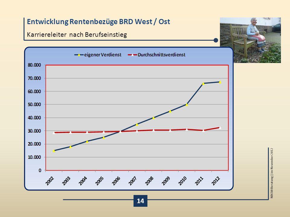 Entwicklung Rentenbezüge BRD West / Ost NBCM-Beratung | im November 2012 Karriereleiter nach Berufseinstieg 14