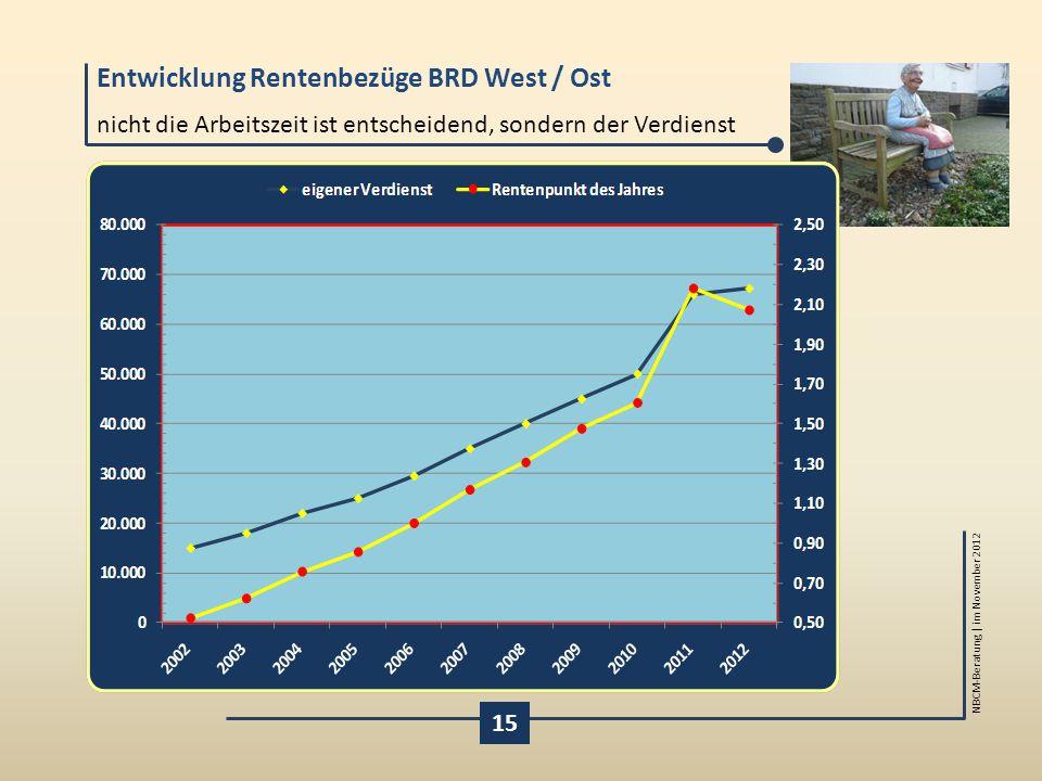 Entwicklung Rentenbezüge BRD West / Ost NBCM-Beratung | im November 2012 nicht die Arbeitszeit ist entscheidend, sondern der Verdienst 15