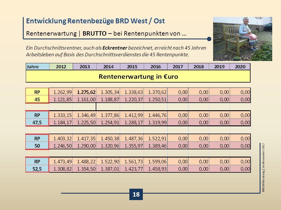 Entwicklung Rentenbezüge BRD West / Ost NBCM-Beratung | im November 2012 18 Rentenerwartung | BRUTTO – bei Rentenpunkten von … Ein Durchschnittsrentne